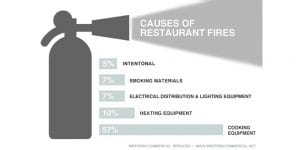 Western Commercial | How To Prepare Your Restaurant Staff For A Fire